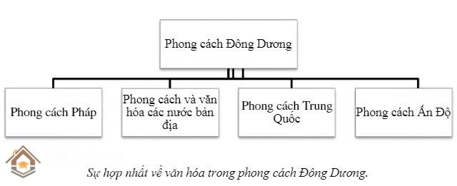 phong cách Indochine - nội thất Đông Dương 4